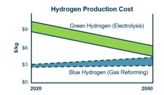 Hydrogen production costs presented by Woodside in October 2019.