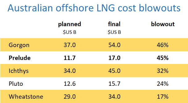 Australian offshore LNG cost blowouts