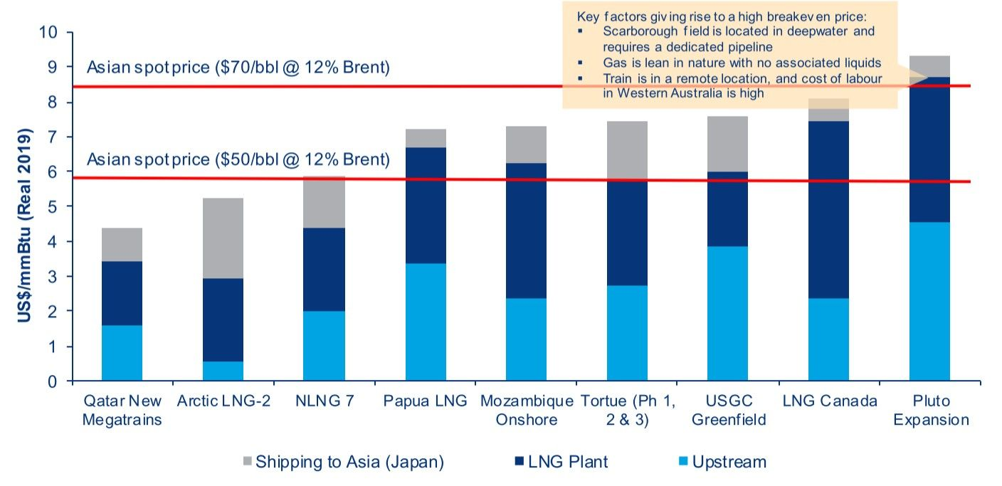 Cost to supply LNG to Asia.