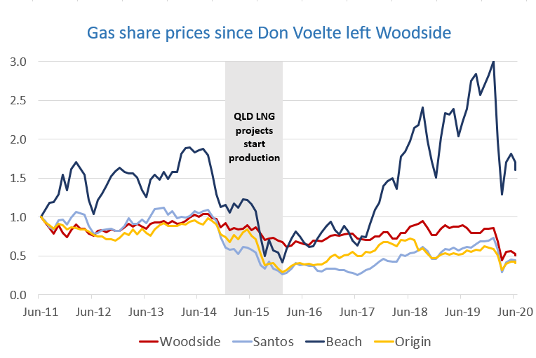 Woodside, Santos, Beach Energy and Origin Energy share prices