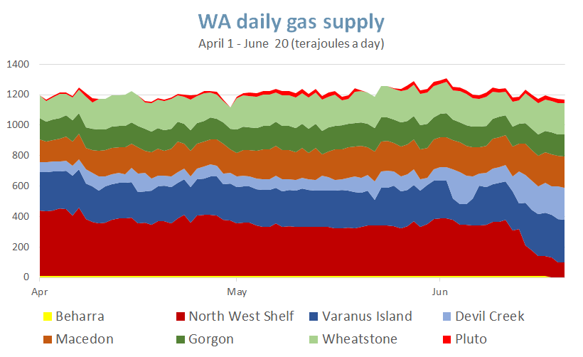 WA daily gas supply April 1 to June 20 2020 - terajoules a day