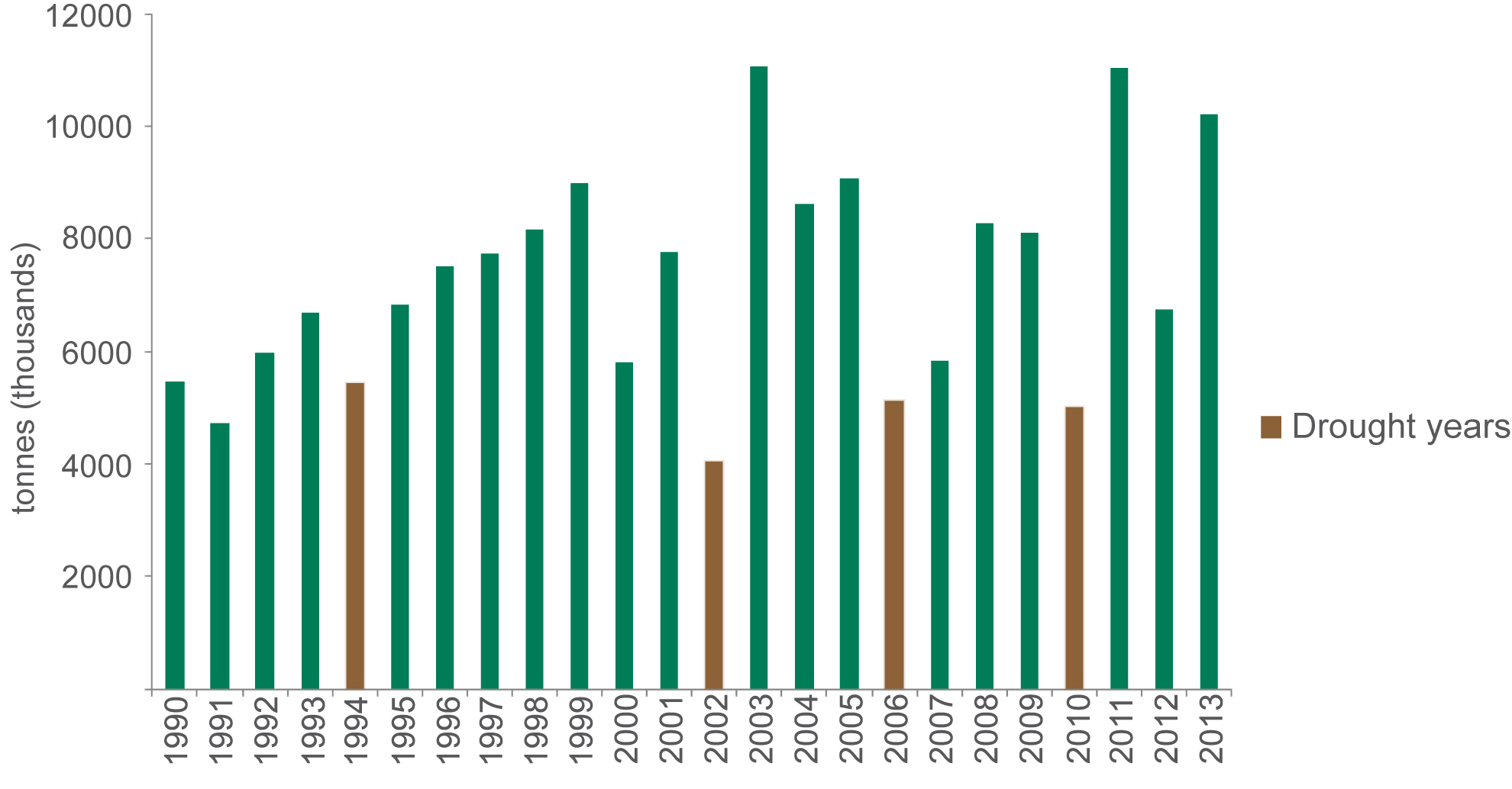 WA wheat production 1990 to 2013