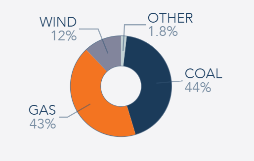 South West WA power generation fuel mix - past 12 months - coal 44%, gas 43%, wind 12%