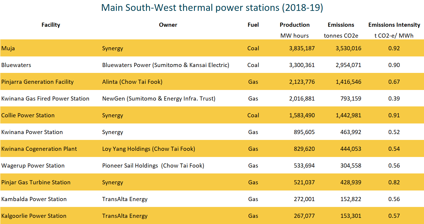 min south west WA thermal power stations 2018 to 2019