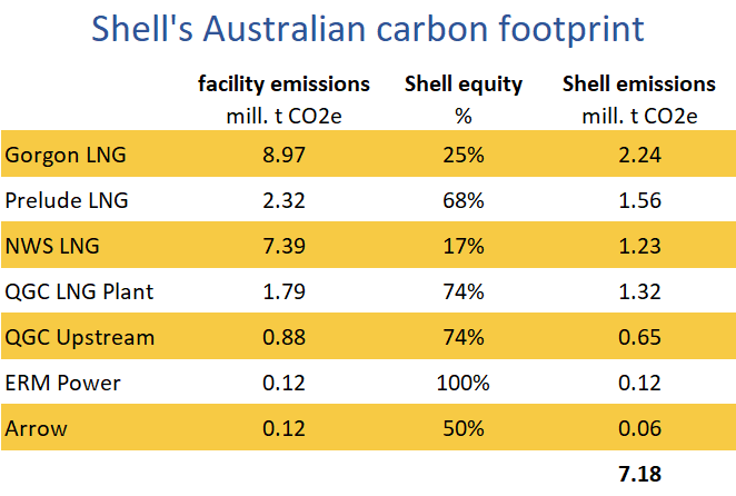 Shell's Australian carbon footprint, Gorgon, Prelude, North West Shelf, QGC, ERM, Arrow