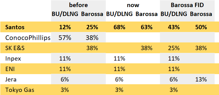 Equity in Bayu Undan offshore, Darwin LNG plant and Barossa development