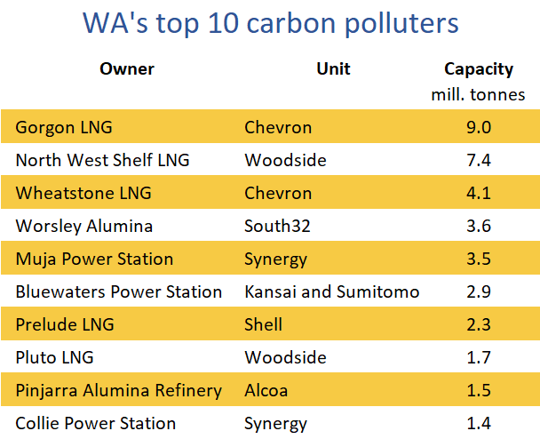 EWA top carbon polluters, Emissions for 12 months to June 2019