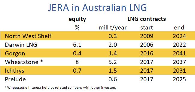 JERA in Australian LNG