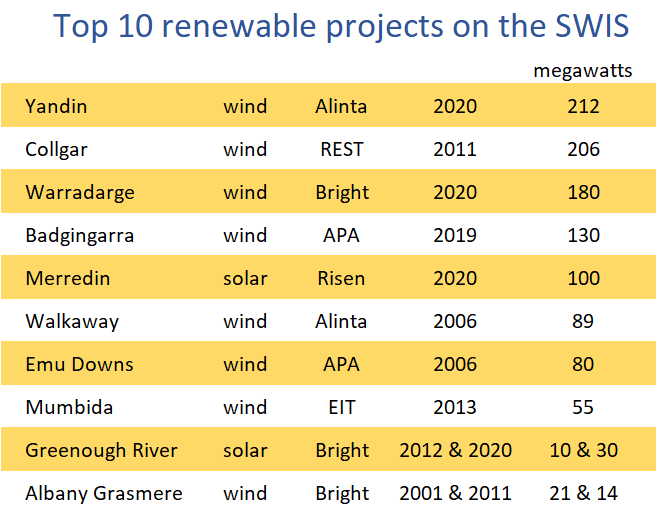 top 10 renewable projects on the SWIS