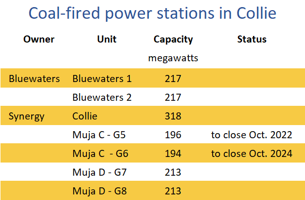 coal-fired power stations in Collie