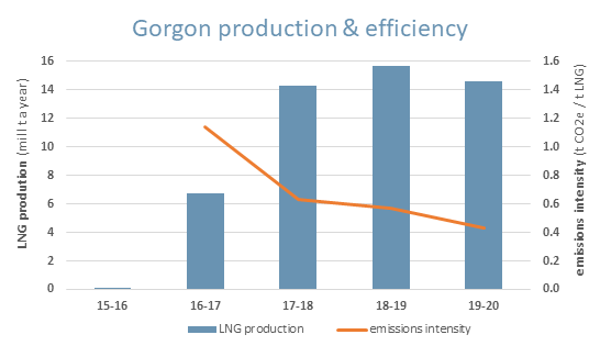 Plot of annual LNG production and carbon emission intensity of Chevron's Gorgon LNG plant.