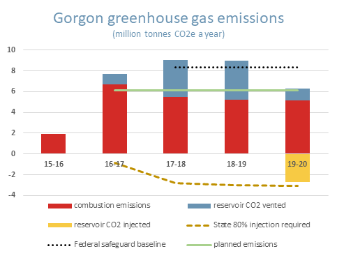 Plot of annual greenhouse gas emissions from Chevron's Gorgon LNG project split into combustion emissions, CO2 buried and CO2 vented.
