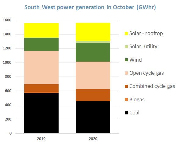 South West WA power generation in October