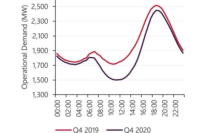"""Duck curve"" of non-rooftop solar demand on the South West Interconnected system for Q4 2019 and 2020"