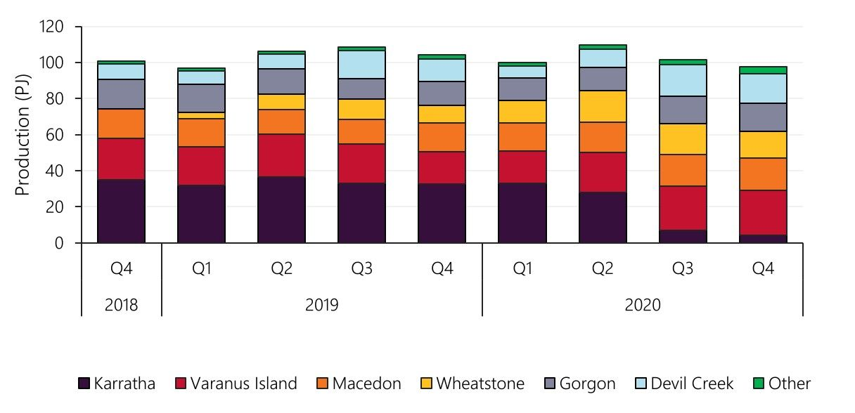 quarterly gas supply to WA by major plants 2018 to 2020