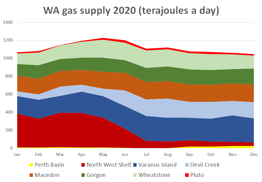 Monthly supply of gas to Western Australia in 2020 by processing plant