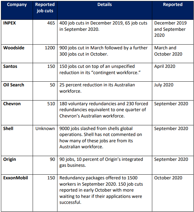 Reported job cuts by oil and gas companies November 2019-December 2020, from Inpex, Woodside, Santos, Oil Search, Chevron, Shell, Origin and ExxonMobil