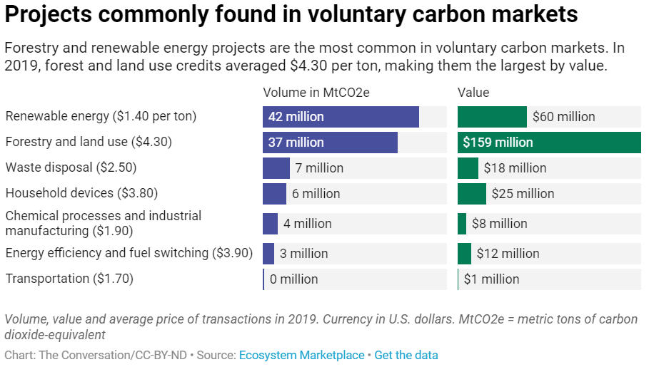Projects commonly found in voluntary carbon markets