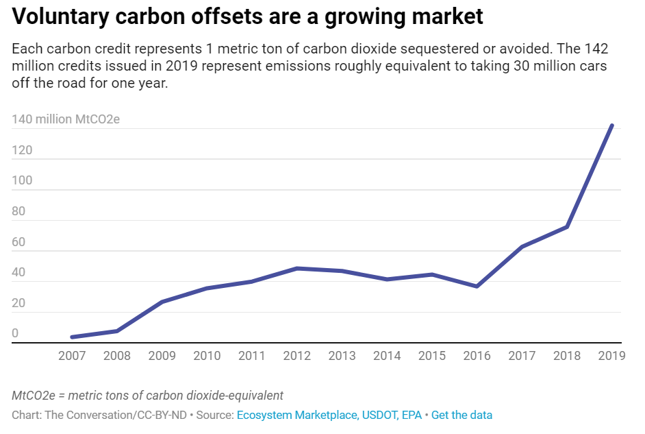 Voluntary carbon offsets are a growing market