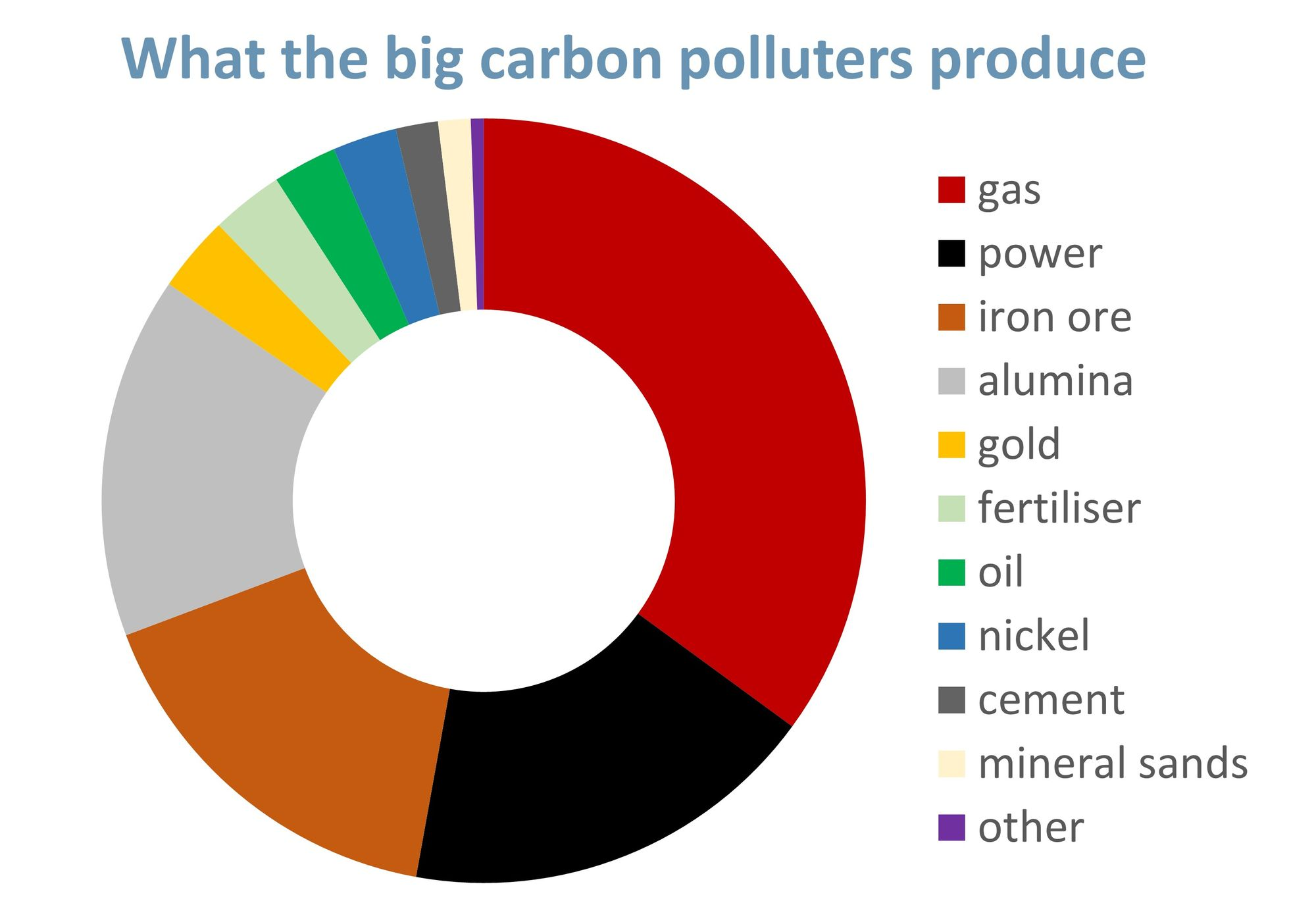 What the big carbon polluters in WA produce - mainly gas, power, iron ore and alumina