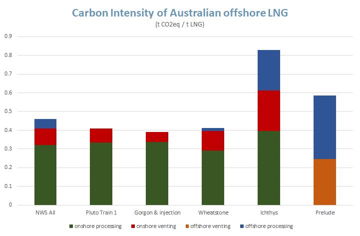 carbon intensity of Australian offshore LNG