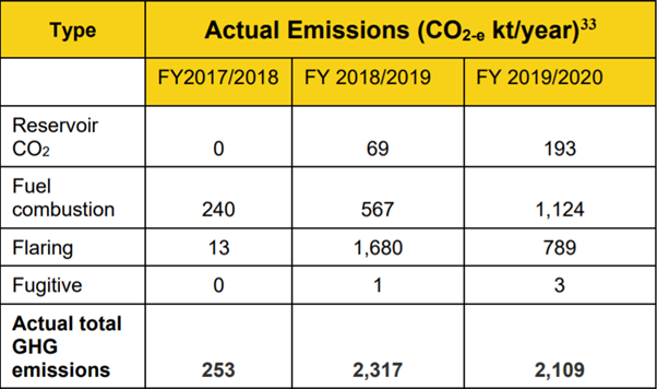 Greenhuse gas emisisons from Shell's Prelude floaing LNG vessel broken down into reservoir CO2, combustion, flaring and fugitive emissions.