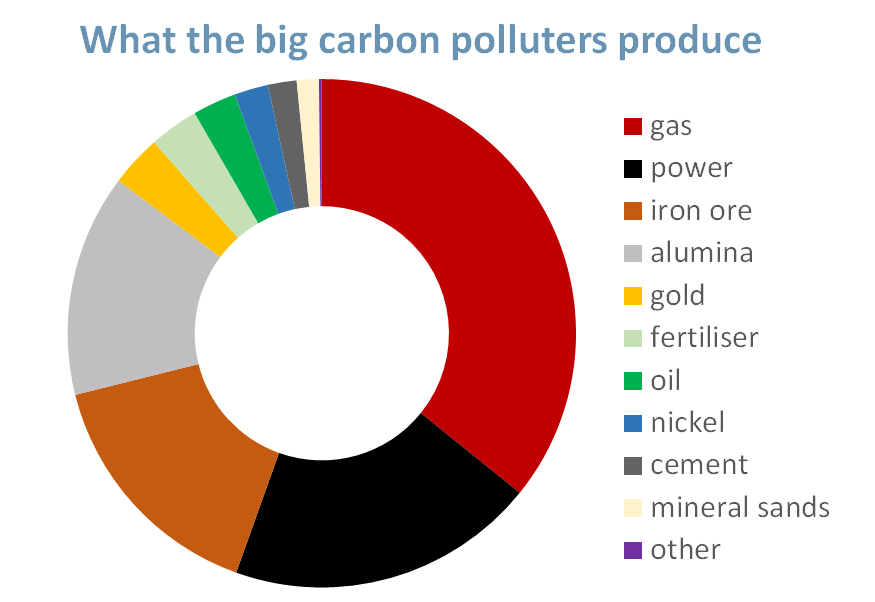 Pir chart of the industry sectors produing the most carbon pollution, or geenhouse gases in Western Australia: gas, power, iron ore, alumina, gold, fertiliser, oil, nickel, cement, mineral sands and other.