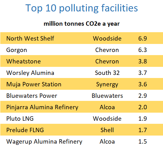 The 10 biggest greenhouse emitters in Western Australia: North West Shelf LNG, Gorgon LNG, Wheatstone LNG, Worsley Alumina, Muja power station, Bluewaters Power, Pinjarra alumina refinery, Pluto LNG, Prelude LNG and Wagerup alumina refinery.