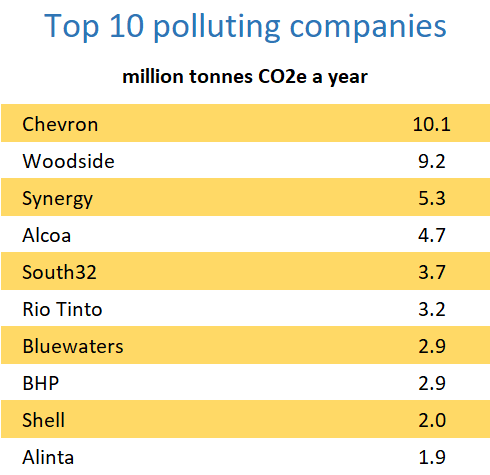 Ten companies that produce the most greenhouse gases in Western Australia: Chevron, Woodside, Synergy, Alcoa, South32, Rio Tinto, Bluewaters, BHP, Shell and Alinta.