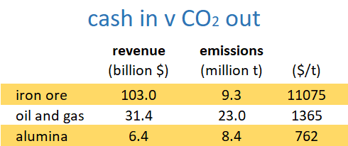 carbon pollution, or greenhouse gas emissions, per revenue earned for three big Western Australian exports: iron ore, oil and gas, and alumina.