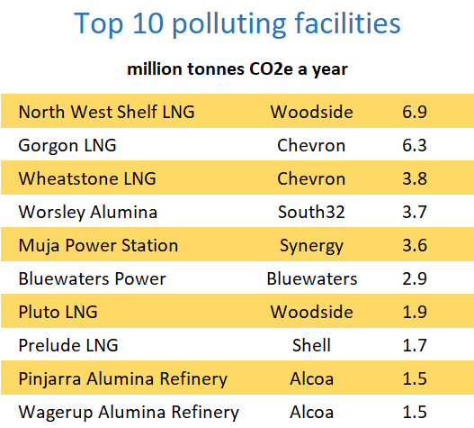 The 10 biggest greenhouse emitters in Western Australia: North West Shelf LNG, Gorgon LNG, Wheatstone LNG, Worsley Alumina, Muja power station, Bluewaters Power, Pluto LNG, Prelude LNG and the Pinjarra and Wagerup alumina refineries.
