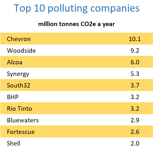 Ten companies that produce the most greenhouse gases in Western Australia: Chevron, Woodside, Alcoa, Synergy, South32, BHP, Rio Tinto, Bluewaters, Fortescue and Shell.