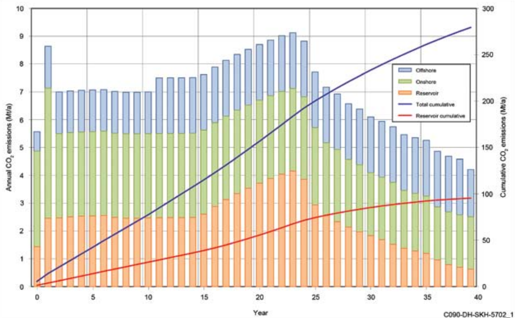 Planned greenhouse gas emissions from Ichthys LNG project from 2011 greenhouse gas management plan split into offshore, onshore and reservoir emissions.