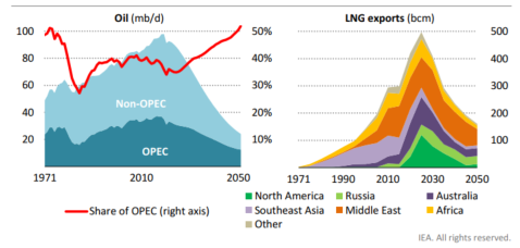 Global oil supply and LNG exports by region