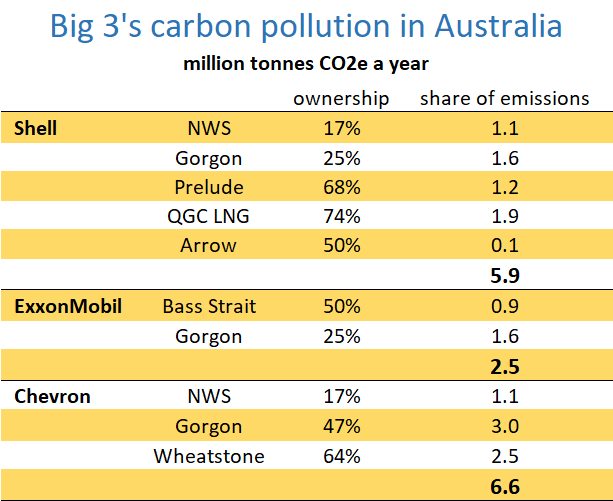 Carbon emissions in Australia from facilities owned by Shell, ExxonMobil and Chevron including North West Shelf, Gorgon, Prelude, Bass Strait and Wheatstone.