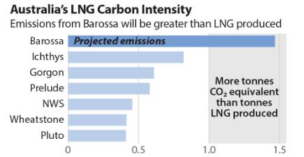 Carbon intensity of Austrlainn LNG projects Barossa, Ichthys, Gorgon, Prelude, North west Shelf, Wheatstone and Pluto.