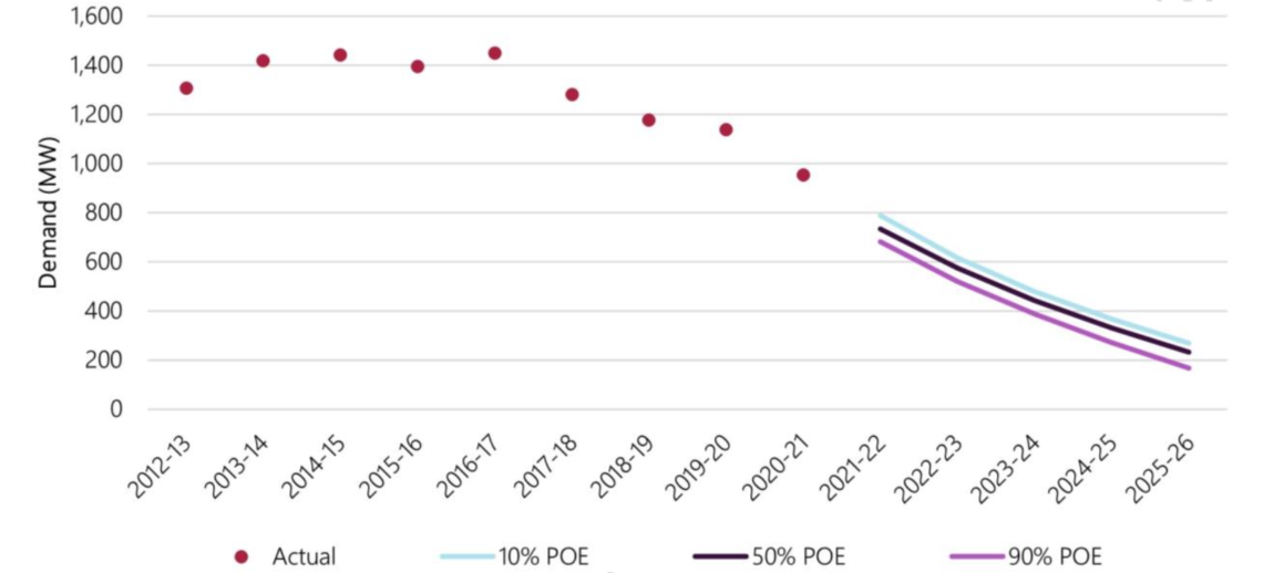 Actual and forecast minimum demand on the South West Inteconected System 2012 to 2026