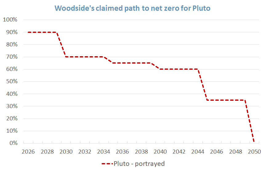 plot of emissions reductions from the Pluto LNG plant claimed by Woodside