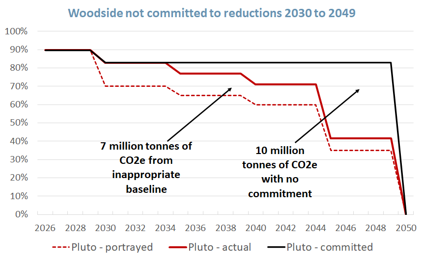 plot showing Woodside has not committed to any reductions from 2030 until zero at 2050