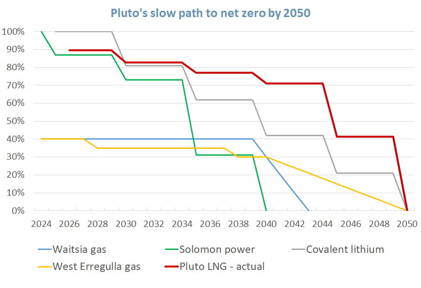 Plot comparing planned emissions reductions from five WA projects: Waitsia and West Erregulla gas fields, FMG's Solomon power station, Covalent lithium plant in Kwinana. and Woodside's Pluto LNG project.