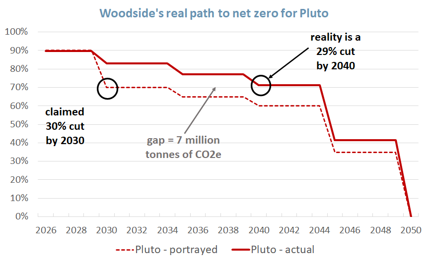 plot of actual per cent emissions reduction by year at the Pluto LNG project