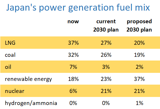 Japn's planned 2030 fuel mix for power generation: LNG, coal, oil, renewable energy, nuclear and hydrogen/ammonia.
