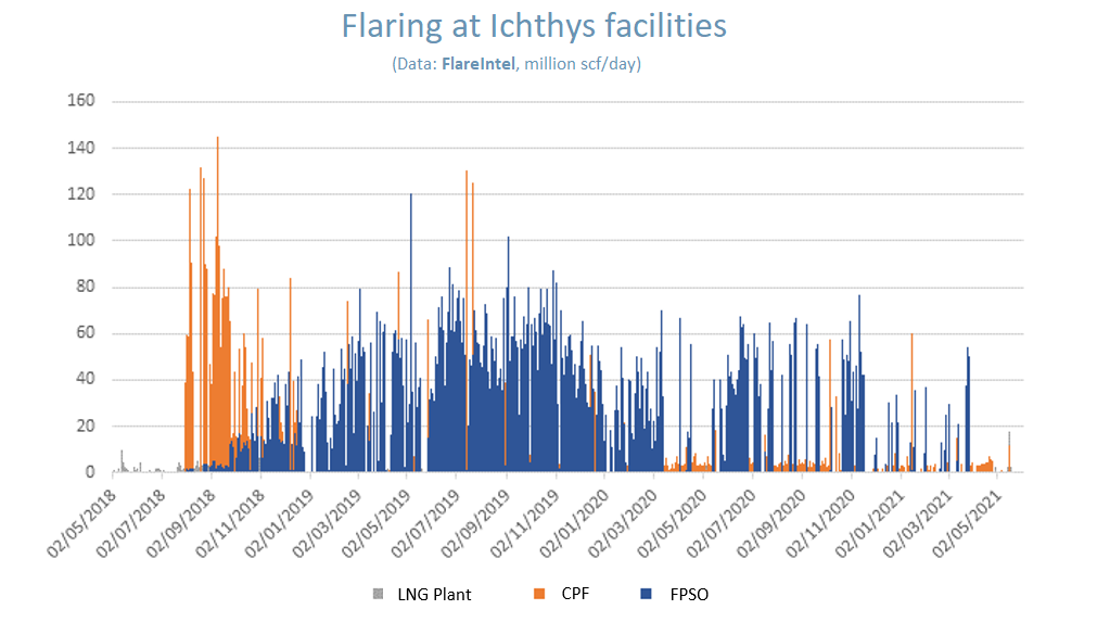 Plot of gas flaring from the Inpexioperated Ichthys LNG project
