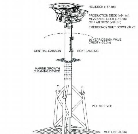 Sinbad offshore gas platform design drawing