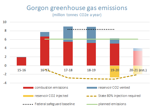Annual greenhouse gas emissions and CO2 injection at Chevron's Gorgon LNG plant. Analysis by Boiling Cold.