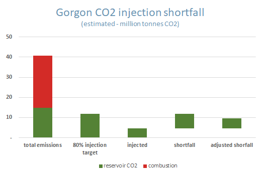 Column chart showing the shortfall in CO2 injection at Chevron's Gorogn LNG project on Barrow island Western Australia.