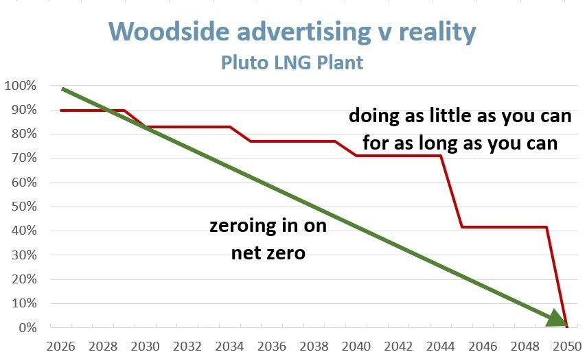 Plot comparing planned carbon emissions reductions from Woodside's Pluto LNG plant to a net-zero trajectory.