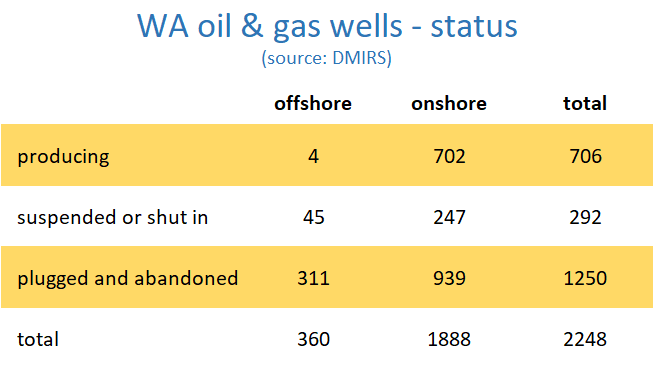 table of the numbr of oil and gas wells in Western Australia grouped into producing, suspended or shut in, and plugged and abandoned