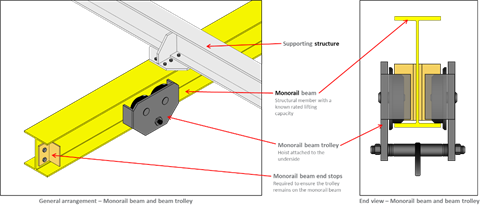 Detail of a beam trolley crane and end stops.