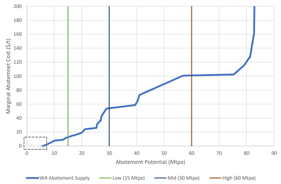 Chart of marginal cost of carbon abatement in WA versus assumed offset demand